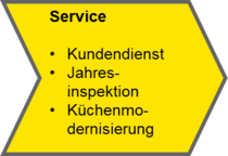 Service: Kundendienst, Jahresinspektion, Küchenmodernisierung